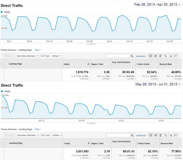 Moz Direct Traffic During SEOmoz Rebranding