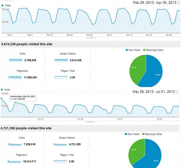 Moz Overall Traffic SEOMoz Rebranding